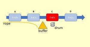 Drum-Buffer-Rope